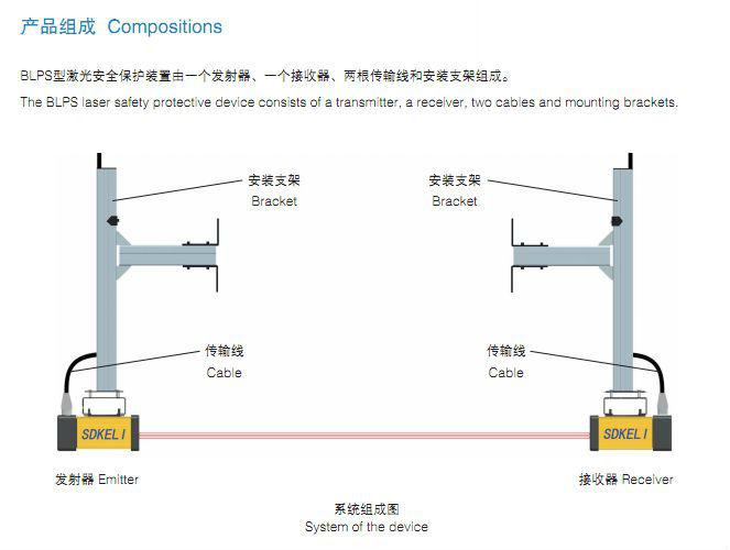 press brake finger protection laser beam system for
