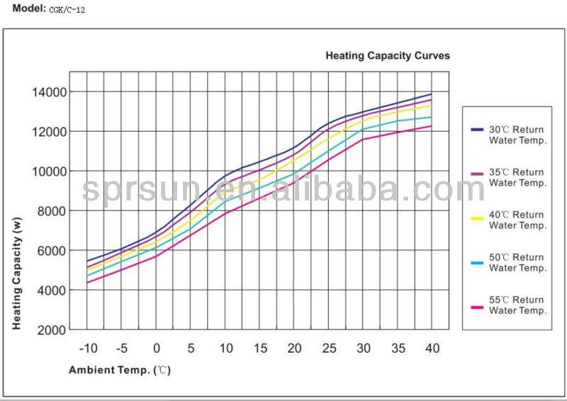 Air Source Heat Pump 12kw Copeland Scroll Compressor Buy