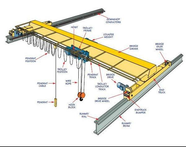 Overhead Crane 500kg : Best sale motor driven electric overhead crane for