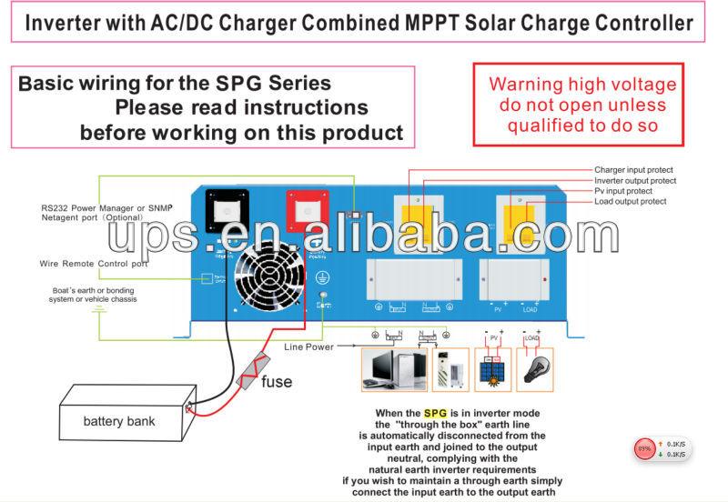 Solar Inverter: Solar Inverter History
