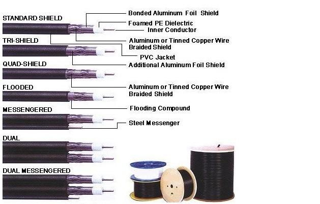 Lansan High Quality Cctv Rg56 Coaxial Cable Buy Rg56