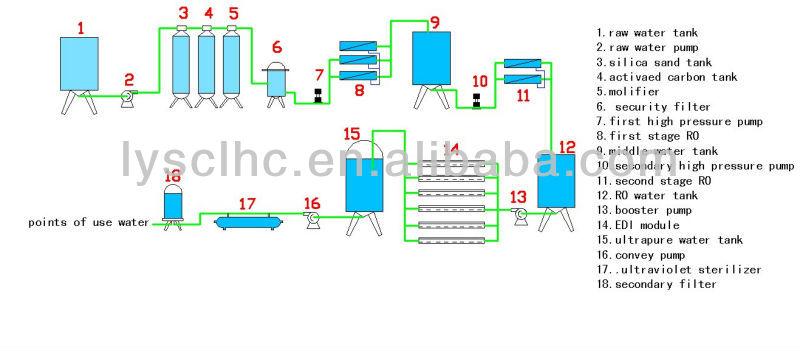 Ro Edi System In Waste Water Treatment With Uv Sterilizer
