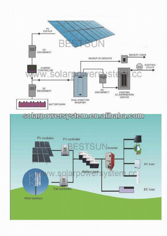 Home solar system design house design ideas - Home solar power system design ...