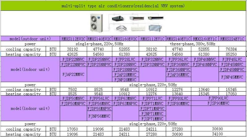 Daikin Vrv Household R410a Inverter Central Air