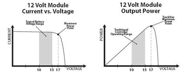 3000w off grid hybrid solar inverter mppt  pwm solar charge