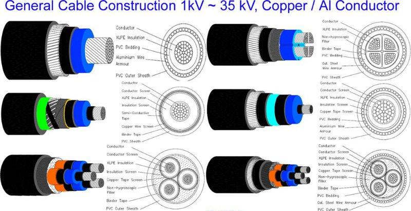 Three Core Medium Voltage Multicores Xlpe Insulation Swa