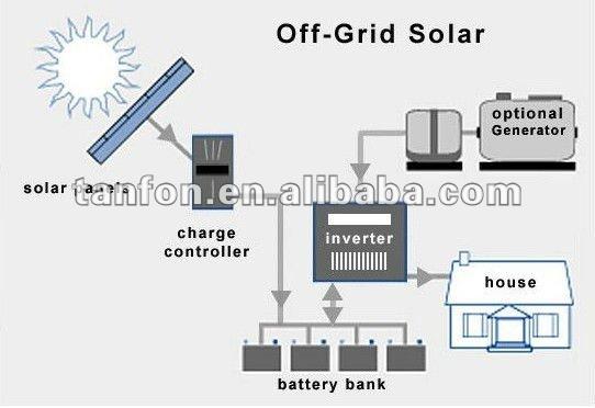 inverter battery for solar system wiring connection for solar inverter battery for solar system wiring connection for solar energy system diagram for mono