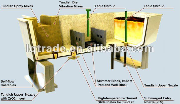 Tundish Slide Gates : Cs steel casting refractory upper nozzle ladle