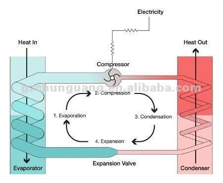 Big evaporator air cooling heat pump water chiller - Bomba de calor aire agua precio ...