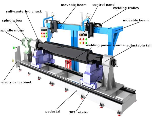 overlay welding machine