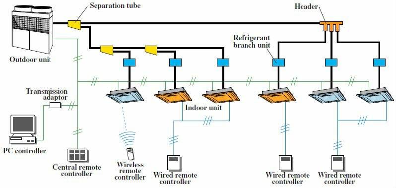 Vrf System Buy Central Air Conditioner Vrv Vrf System