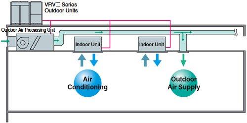 Daikin Fresh Air Handling Units Buy Fresh Air Unit