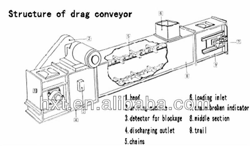 grain silo convey system drag chain conveyor for sale