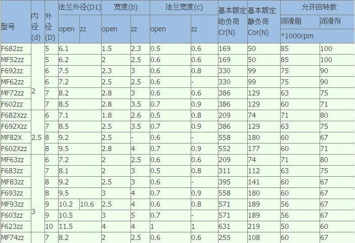Ball Bearing Size Reference Chart : Ball bearing sizes chart related keywords