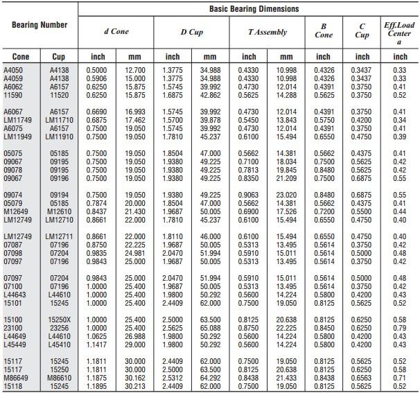 Bearing Interchange Chart : Tapper bearings metric and inch roller