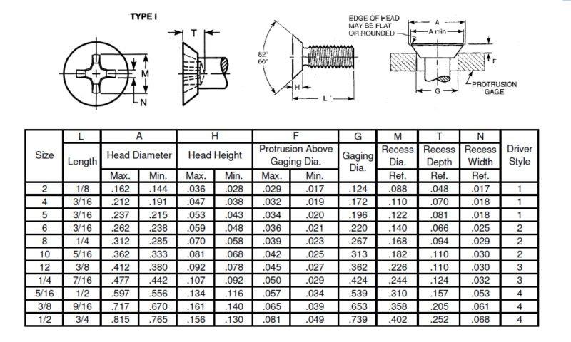 Flat head screwdriver size chart