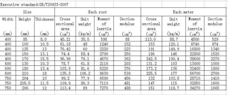 european steel section properties pdf