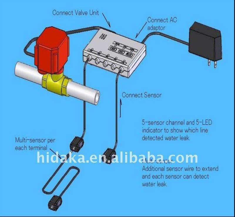 washing machine leak detector