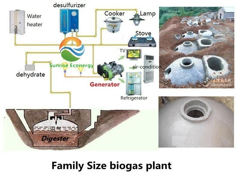 Mini Biogas Plant : Model for household biogas plant mini digester
