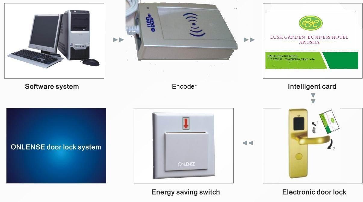 Wholesale Wireless Smart Electronic Lock Buy Intelligent