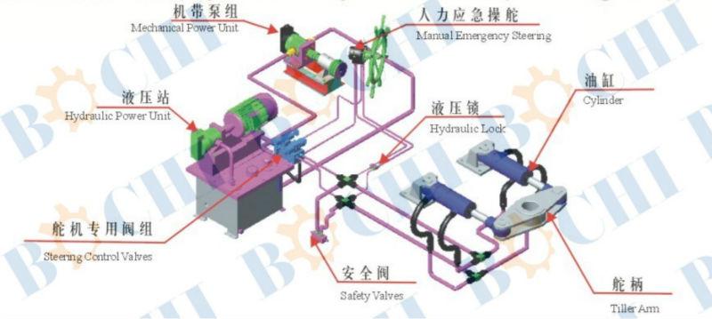 electro hydraulic steering gear pdf