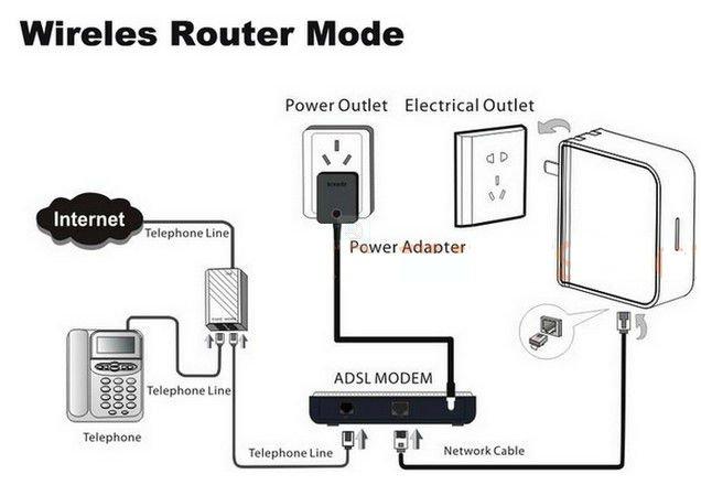 150mbps mini wireless router lan    wan port ap mode plug