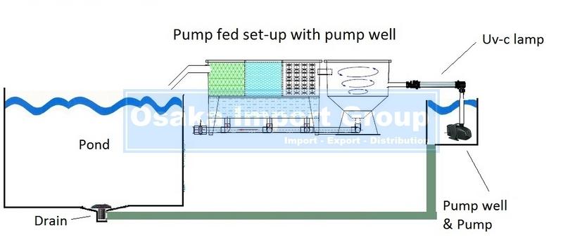 5 chamber multi segments vortex frp koi pond filter for Gravity pond filter setup