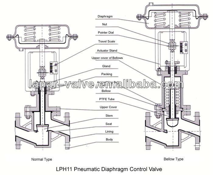 water diaphragm valve diagram