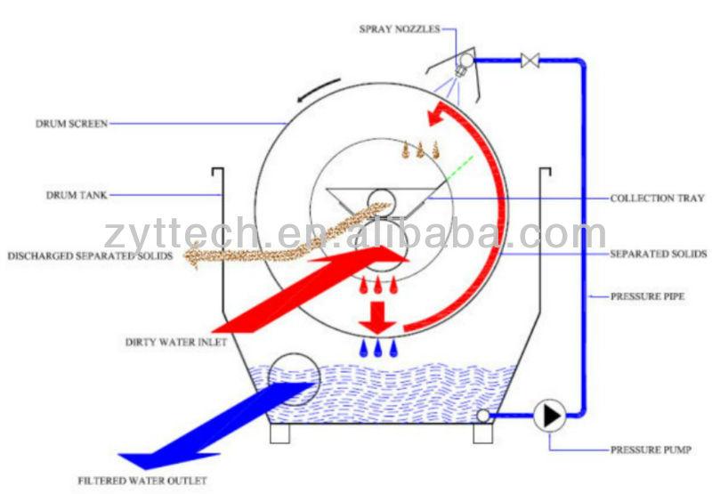 Механические фильтры для узв своими руками 55