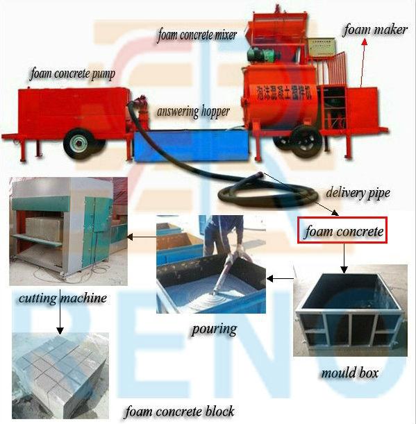 Cellular Concrete Foaming Agent : Cellular lightweight concrete foaming agent buy protein
