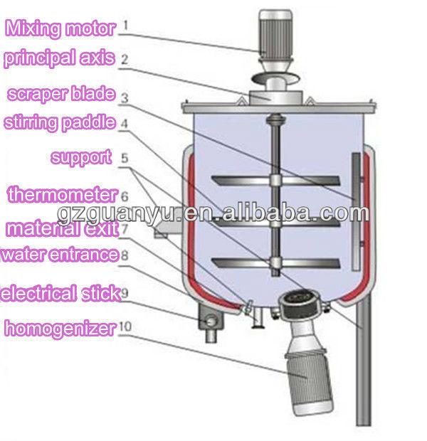Dry Powder Mixing MachineMixing Tankagitation Tank