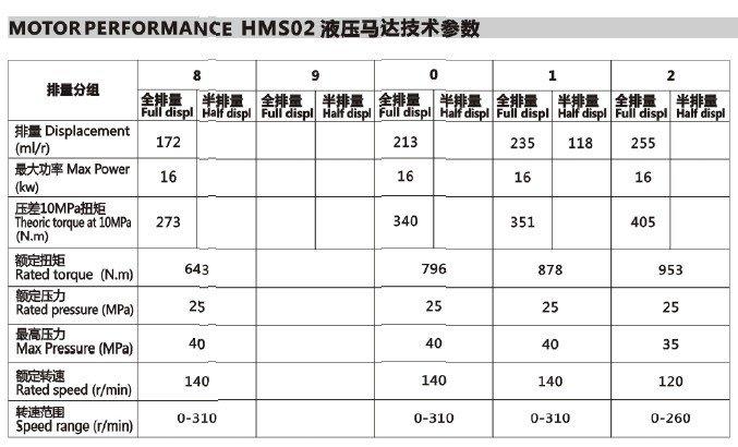 Poclain Machine Ms02 Hydraulic Motor Buy Machine Poclain