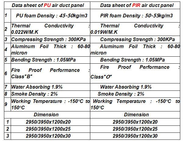 Blue pu foam pre insulated duct panel with aluminum foil