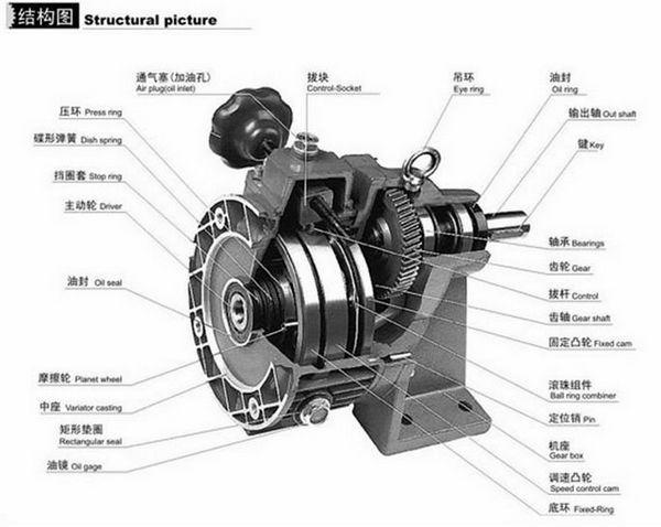 Jwb x series stepless variator speed reducer variable for Variable speed gear motor