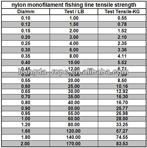 Nylon fishing twine 15 lbs view fishing net rope twine for Fishing line strength