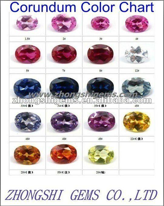 Corundum Sapphire Color Chart Buy Corundum Sapphire