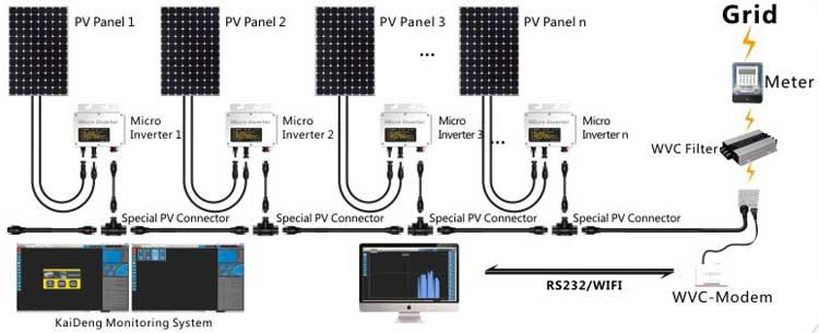 Resultado de imagen para microinversor KD WVC300