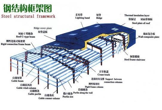 Steel Structure House Designation Column Buy Steel