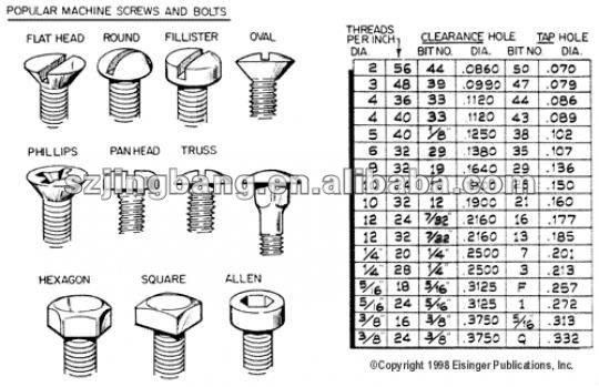 machine bolt sizes
