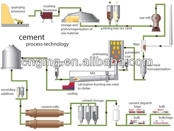 Cement Plant Flow : Cement manufacturing process flow chart for tpd