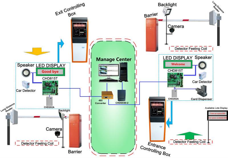 Chd815t Barrier Gate Control System Parking System