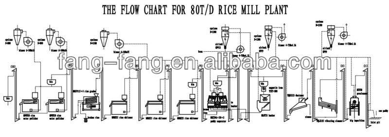 50 Ton Per Day Complete Rice Mill Plant