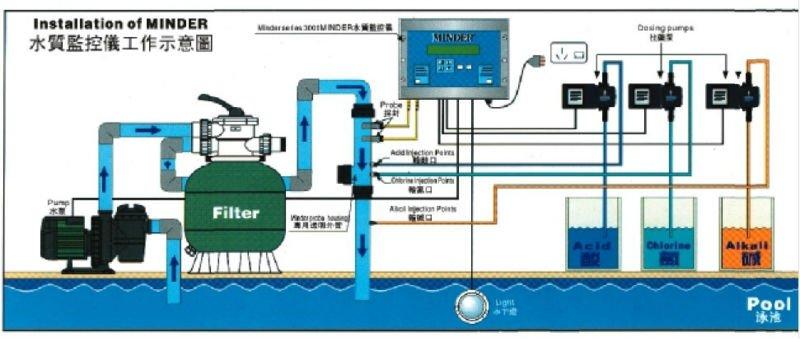 Swimming Pool Salt Electrolysis Process Chlorinator Buy Swimming Pool Chlorinator Salt