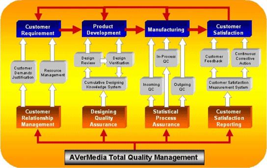 Total Quality Management Philosophy & Quality Improvement Techniques