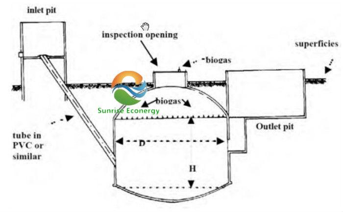 Bio Gas Plant/domestic Biogas Digester - Buy Domestic Biogas ...