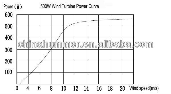 12v mini wind turbine mini windmill eolienne