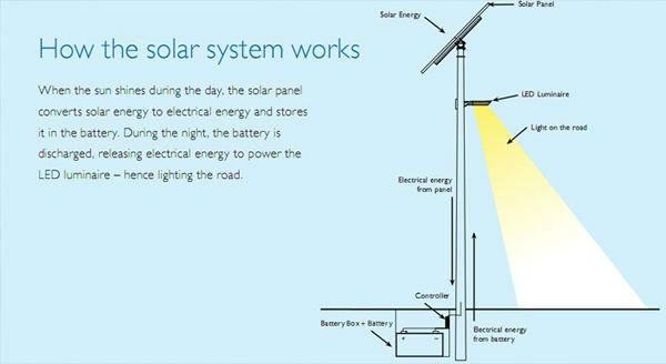 60w 24v Prices Of Solar Street Lights Solar Lamp Post Solar Lamp ...