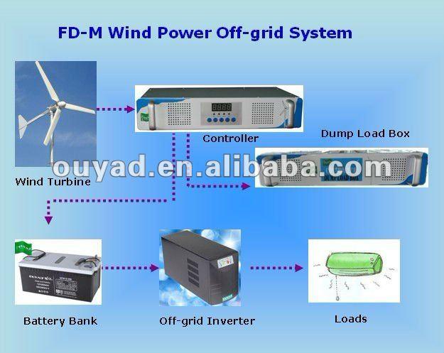 Used Wind Turbine Generator Motor 3kw For Sale - Buy Wind Turbine Generator  Motor,Wind Turbine Generator Motor 3kw,Used Wind Turbine Generator Motor