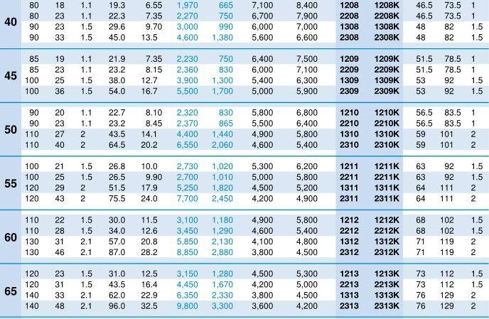 High speed self aligning ball bearing size chart 1304k bearing