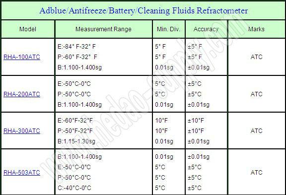 Rha-503atc Refractometer Best Value Lowest Antifreeze ...